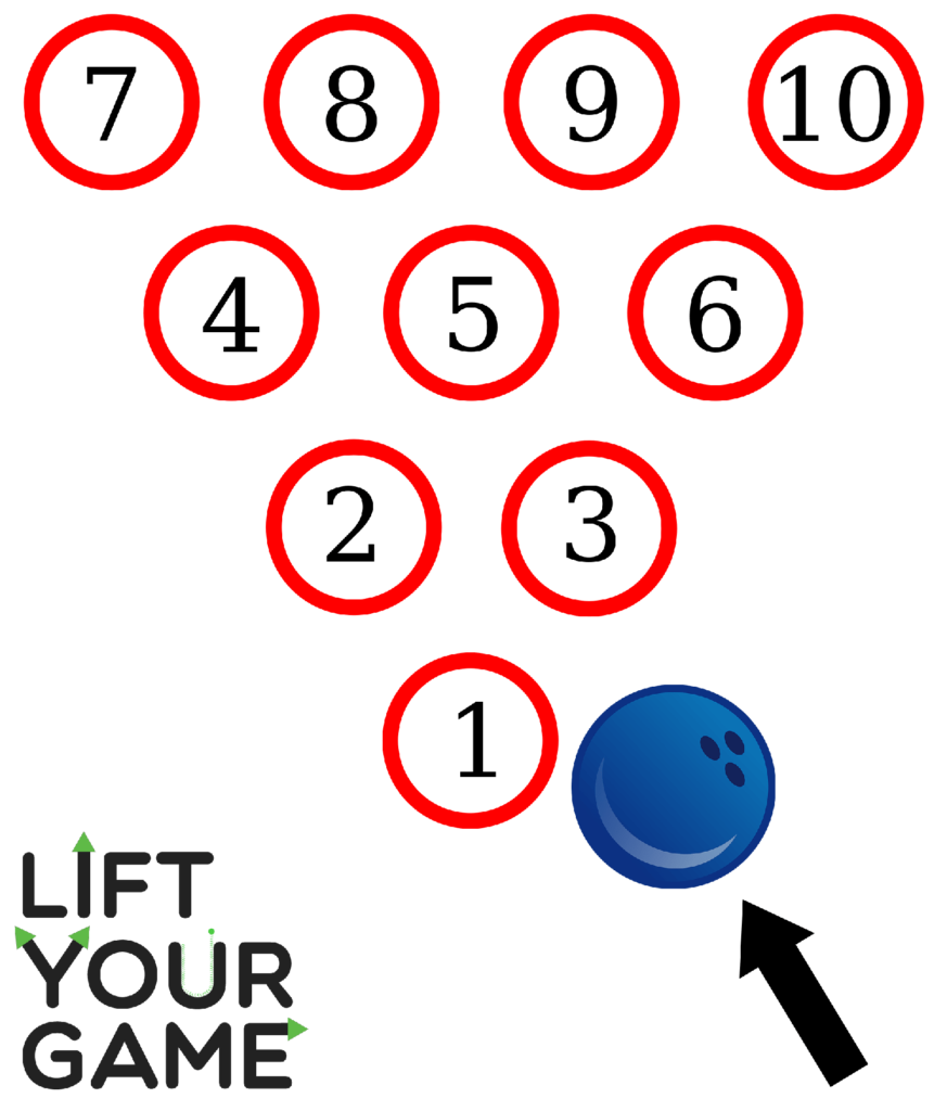 Diagram showing the pocket for a right handed bowler.