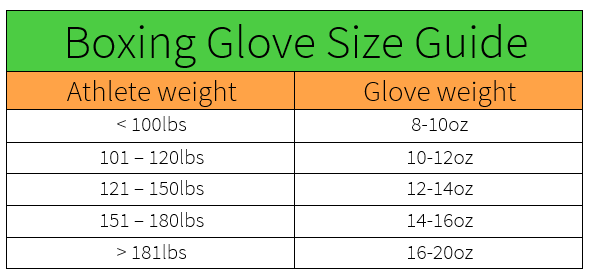 Boxing glove size guide.