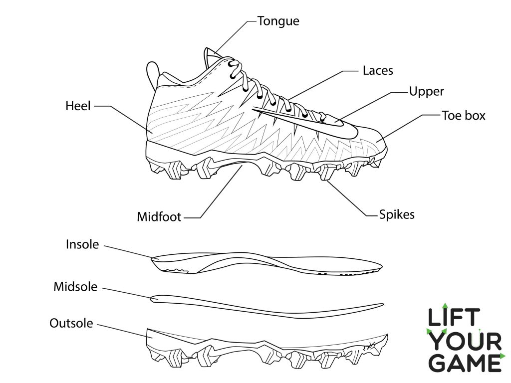 Diagram of a football cleat.