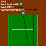 7 Super Challenging Tennis Ball Machine Drills (With Diagrams)