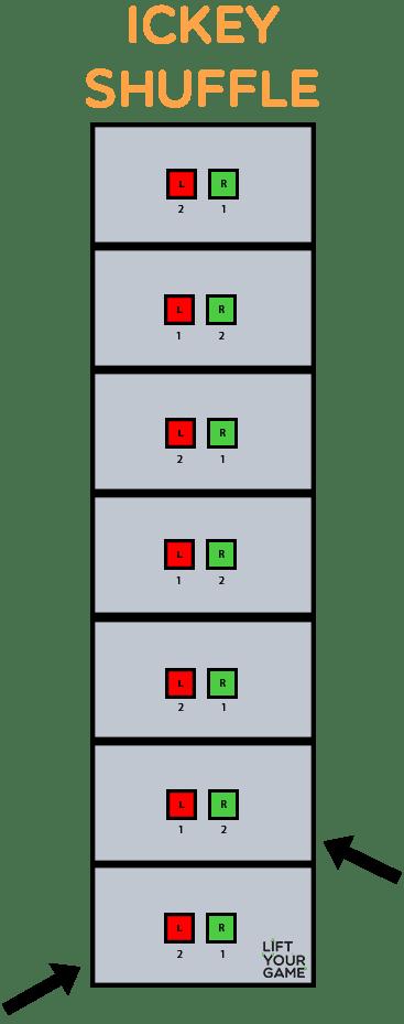 Ickey shuffle agility ladder drill diagram.