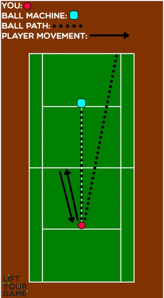 Lob defense tennis ball machine drill diagram.