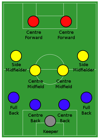 The 4-4-2 formation in soccer.
