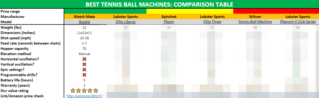 The difference between the best tennis ball machines available in 2018.