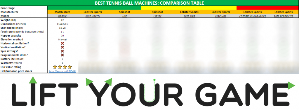 Our best tennis ball machine comparison spreadsheet.