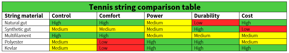 Tennis string material comparison table.